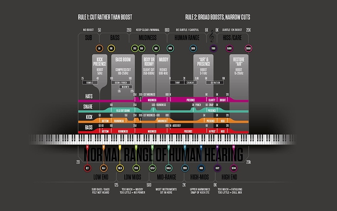 mixing-and-mastering-frequency-range